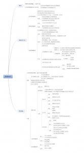 NoSQL数据库入门_基础知识