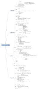 NoSQL数据库入门_常见的NoSQL数据库