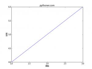matplotlib示例