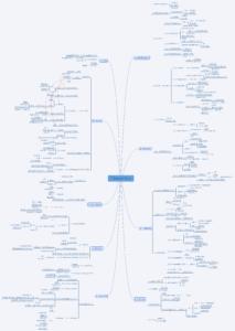 《用Python写网络爬虫》思维导图